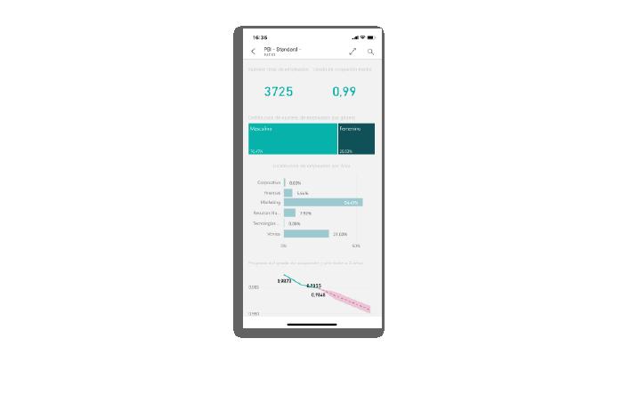 Gracias a su app para tablet y smartphone, la analítica esta disponible desde cualquier dispositivo y lugar.