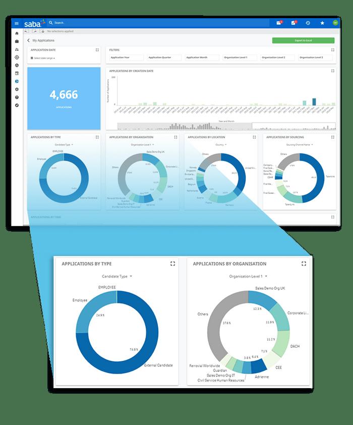 El sistema realiza un análisis a la medida del reclutador. Su analítica puede ser por fuentes de reclutamiento, clientes, etc...