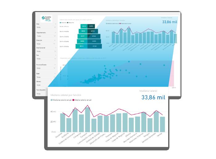 Al usar PowerBI para los recursos humanos, el sistema se integra con otras herramientas digitales, cruzando la información de recursos humanos y de negocio.